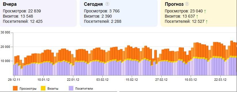 СЕО-Оптимизация интернет-сайтов, - вывод в ТОП поисковых систем