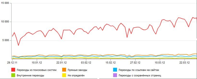 СЕО-Оптимизация интернет-сайтов - вывод в ТОП Яндекс